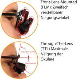 Front-Lens-Mounted vs. Through-The-Lens